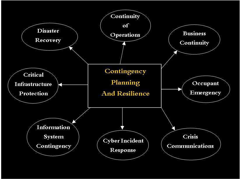 Contingency Planning and Resilience, Disaster Recovery, Continuity of Operations, Business Continuity, Occupant Emergency, Crisis Communications, Cyber Incident Response, Information System Contingency, Critical Infrastructure Protection,