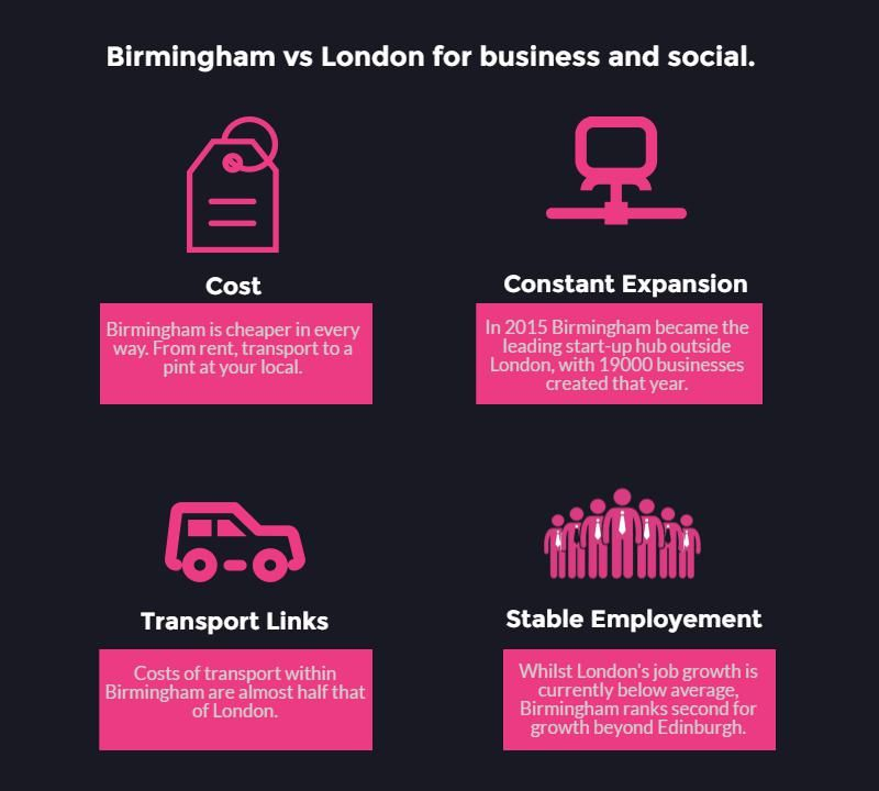 Birmingham vs London for business and social - Image comparison chart part 2